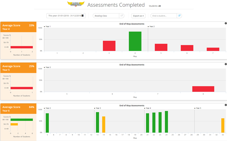 Reading Eggspress Assessments Completed report screenshot
