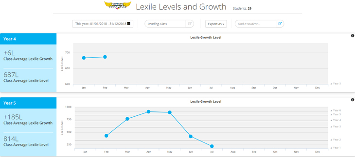 Reading Eggspress Lexile Levels and Growth report screenshot